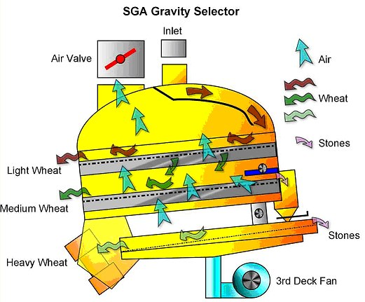 Satake SGA Gravity Selector and Destoner